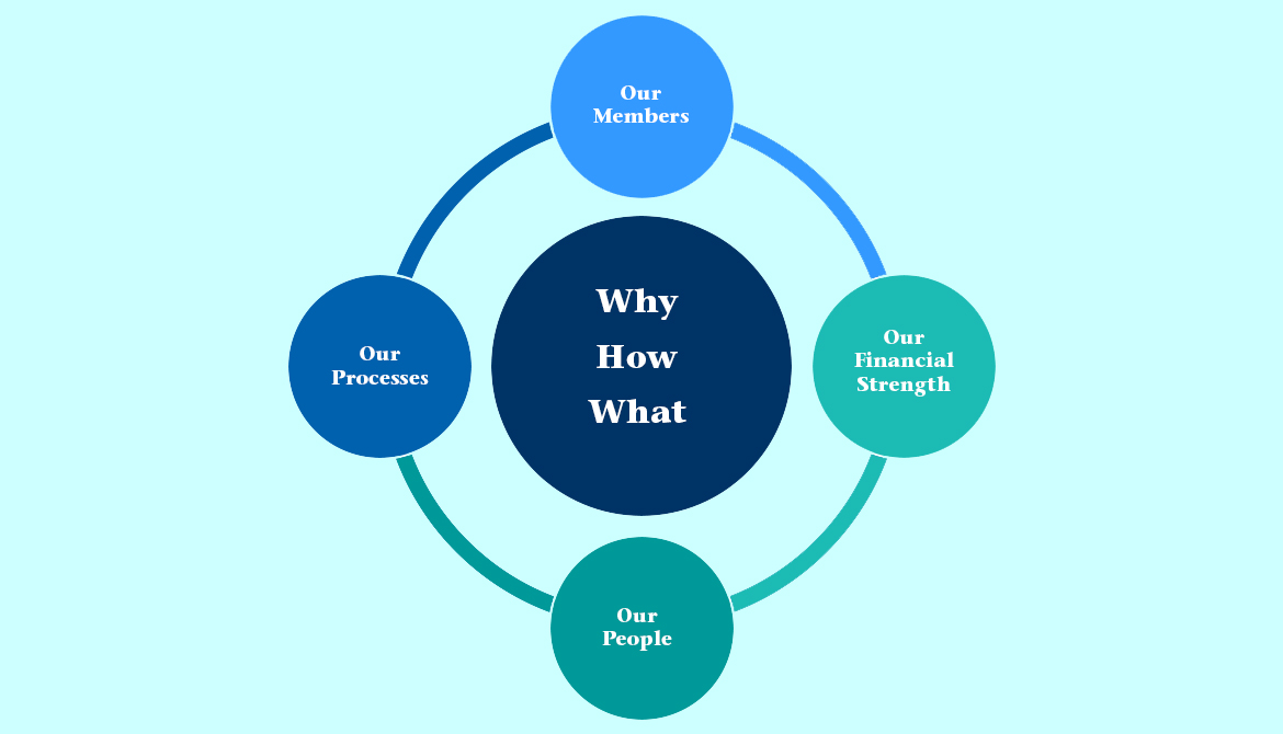 diagram labeled how why and what in the middle of a circle surrounded by Our members Our Financial Strength Our people and Our Processes