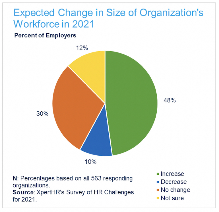 Expected Change in Size of Organization's Workforce in 2021