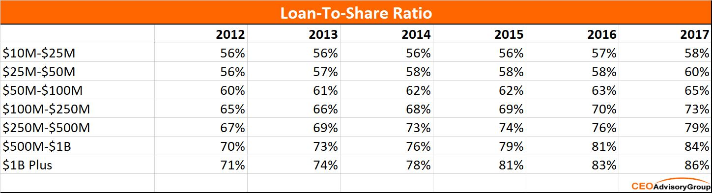 loan to share ratios by assets
