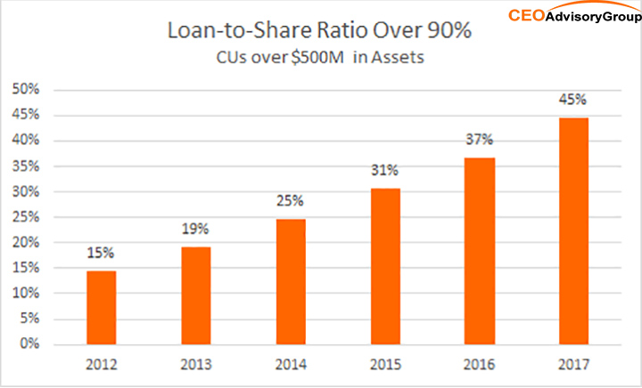 loan to share ratio chart