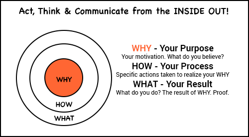 act think and communicate from the inside out diagram