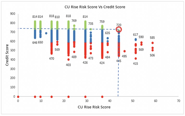 CU rise risk score vs credit score