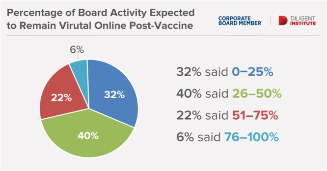pie chart of virtual board activity expectations