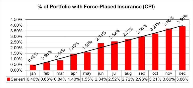 Percent of Portfolio With Force-Placed Insurance