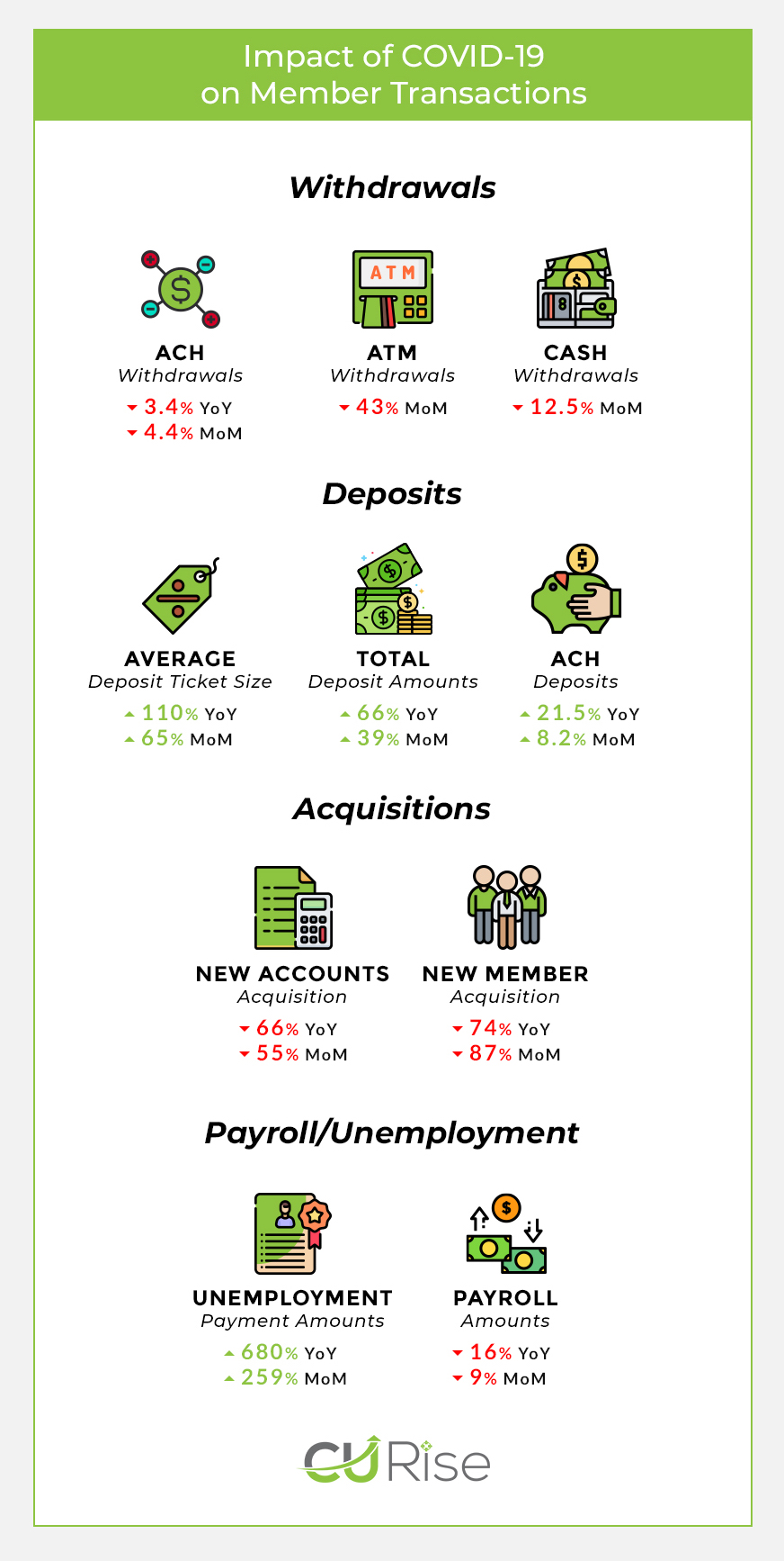 CU Rise analytics infographic on April transaction data