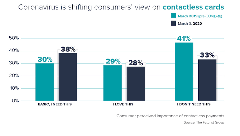 Coronavirus is shifting consumers' view on contactless cards.