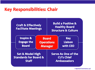 diagram of key responsibilities of the board chair