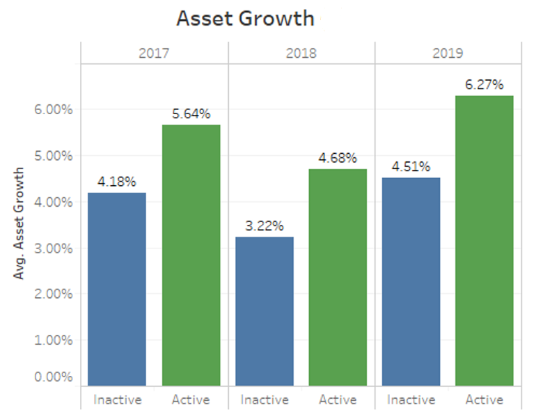 chart showing asset growth