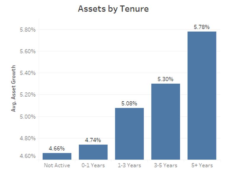 graph of assets by tenure
