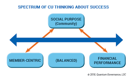 Chart of spectrum of credit union thinking about success