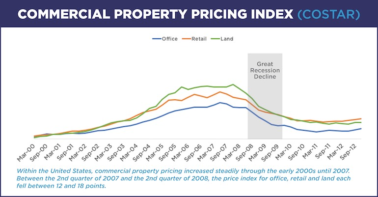 chart of commercial property pricing index