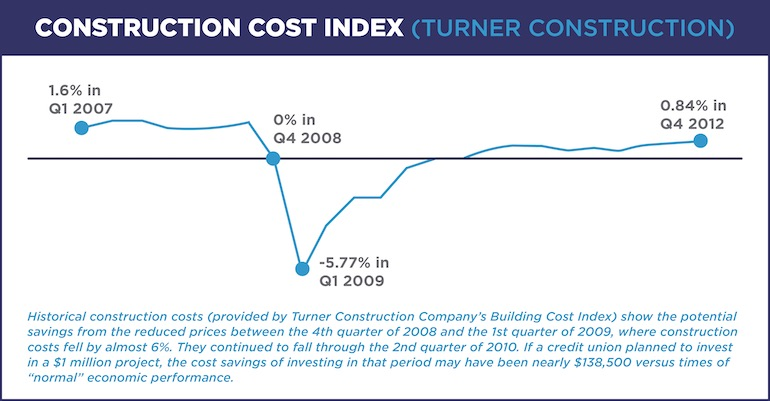chart of construction cost index