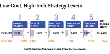 Low-cost,high-tech strategy levers